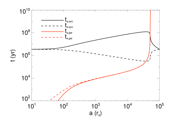 Characteristic time scales for various evolutionary processes. As the system evolves from right to left, first the eccentricity rises rapidly with constant