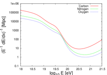 Energy loss lengths due to photodisintegration for a range of intermediate mass and heavy nuclei. The Malkan & Stecker CIB model