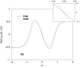 SIAM (dashed line) and PAM (full line) in the particle-hole symmetric case and parameters according to Fig.
