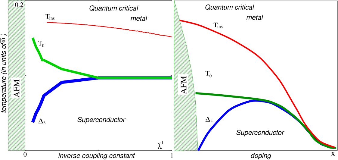 a). The phase diagram emerging from the solution of the Eliashberg equations. Without phase fluctuations,