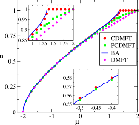 CDMFT calculation on a