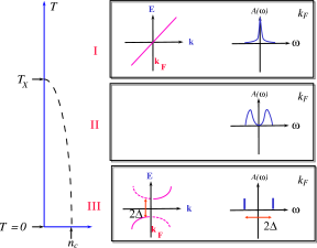 Cartoon explanation of the pseudogap in the weak-coupling limit. Below the dashed crossover line to the renormalized classical regime, when the antiferromagnetic correlation length becomes larger than the thermal de Broglie wave length, there appears precursors of the zero-temperature Boboliubov quasiparticles for the long-range ordered antiferromagnet.