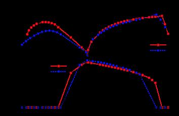 Antiferromagnetic (bottom) and