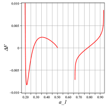 Change of Helmholtz free energy (due to logarithmic correction) in terms of