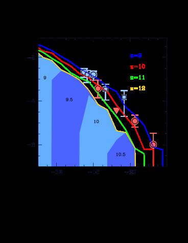 The evolving LBG UV LF at