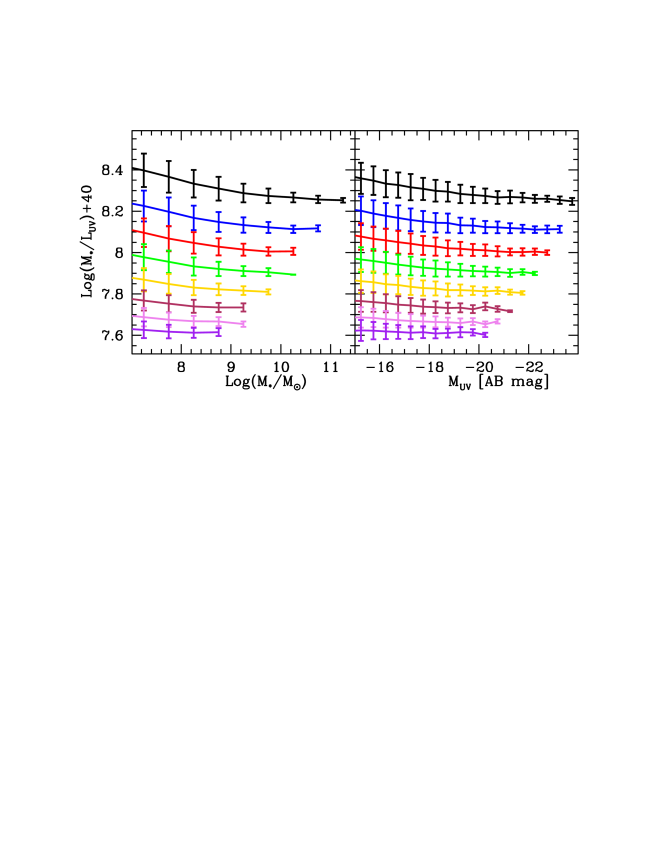 The theoretical mass-to-light ratio as a function of stellar mass (left panel) and UV absolute magnitude (right panel) for