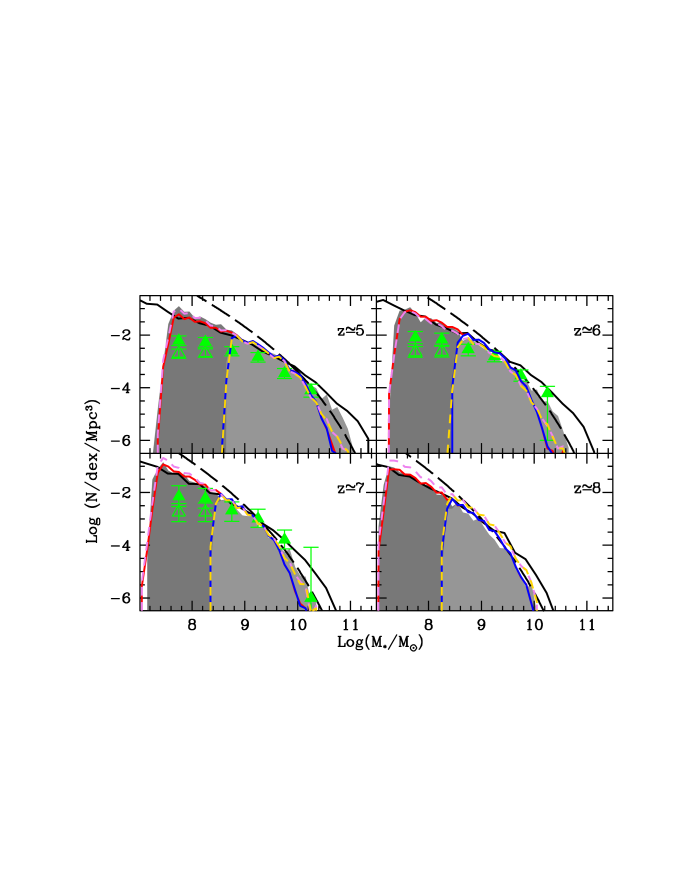 The evolving stellar mass function (SMF) for the redshift marked in each panel. In each panel, the dark (light) shaded regions show the SMF obtained by directly binning model galaxies brighter than