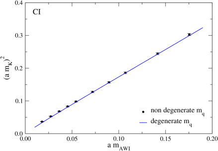 Comparison of pseudoscalar masses from correlators with degenerate and non-degenerate quark masses (CI,