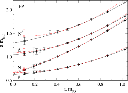 Chiral extrapolation of the FP data (