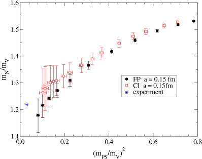 The APE plots for the nucleon with the FP and CI actions.