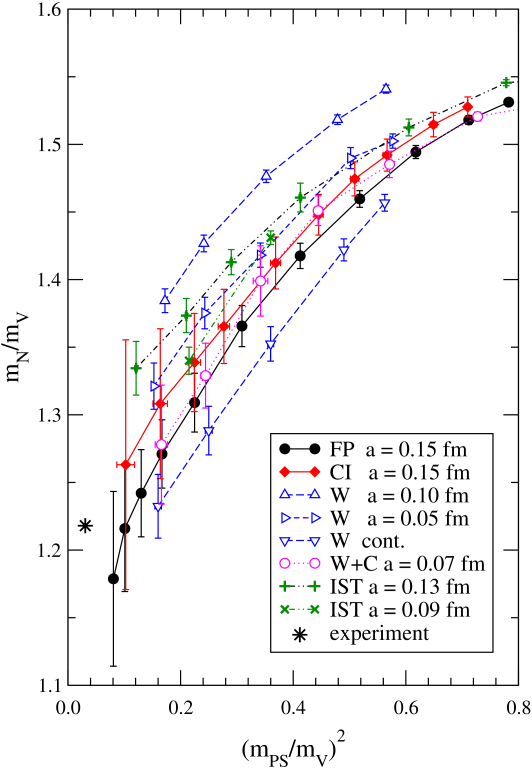 The APE plots for the nucleon with the FP and CI actions are compared to those obtained by CP-PACS at