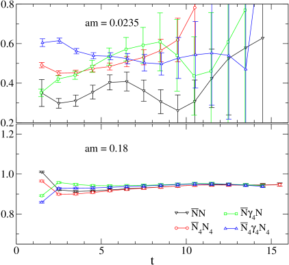 Effective mass plots for the nucleon measured with four different correlators