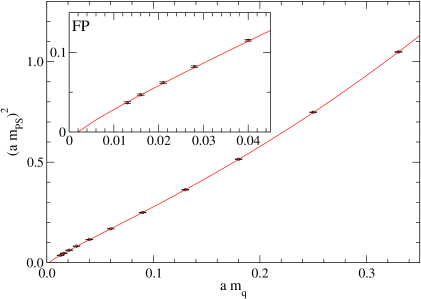 The square of the the pseudoscalar mass for degenerate quark masses vs. the bare quark mass (FP,
