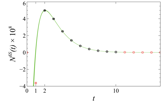Plot of the three-point correlator as a function of source-sink separation time