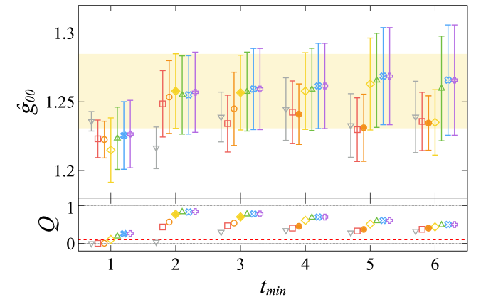 Stability plots for the three-point correlation function. Stability plot under varying