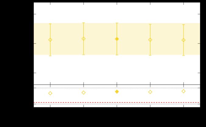Stability plot under varying