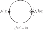 The four different current insertion time regions. The matrix element of interest occurs in region I:
