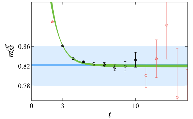 Plot of the smeared-sink effective mass as a function of source-sink separation time