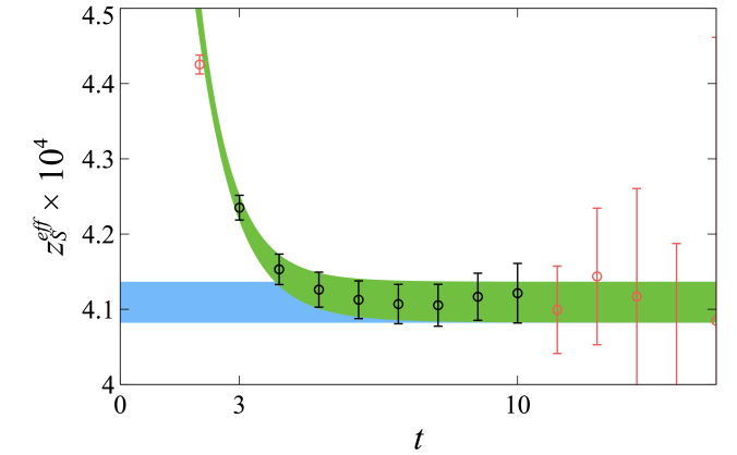 Plot of the scaled two-point correlation function as a function of source-sink separation time