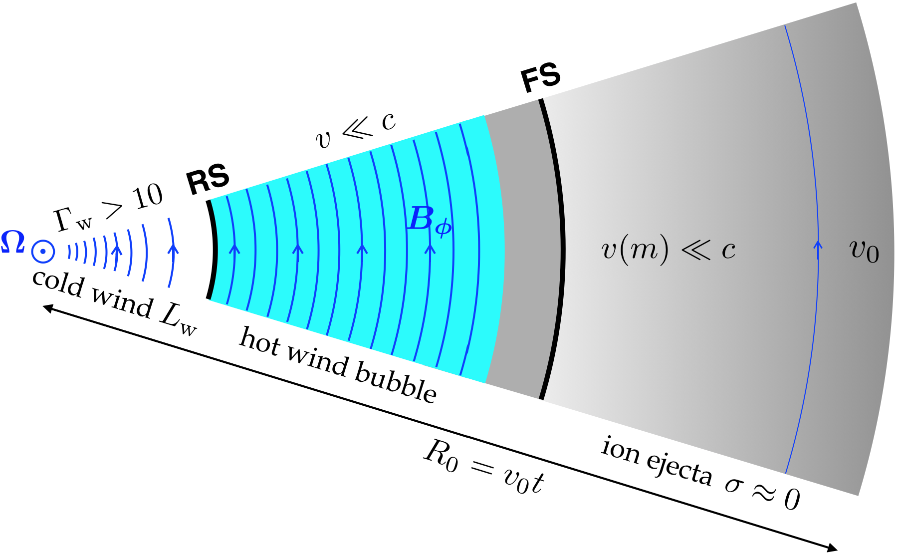 Wind interaction with the tail of ion ejecta. The slow ion matter (grey) was ejected time