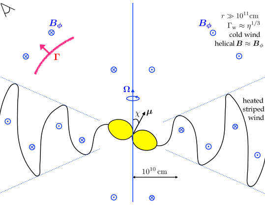 Environment of an active magnetar with rotation period
