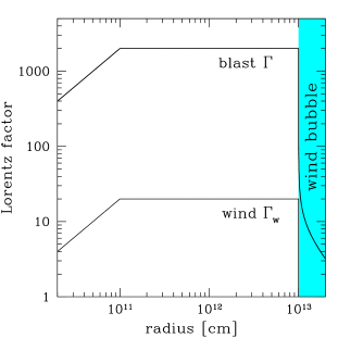 Blast wave striking the slow tail of a previous flare. The wind and the explosion parameters are the same as in Fig.