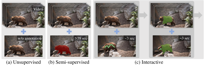 Three different levels of supervision in (a) unsupervised VOS, (b) semi-supervised VOS, and (c) interactive VOS. Unsupervised VOS demands no user interaction. Semi-supervised VOS needs pixel-level annotations of an object. Interactive VOS uses quick scribbles and allows interactions with a user repeatedly.