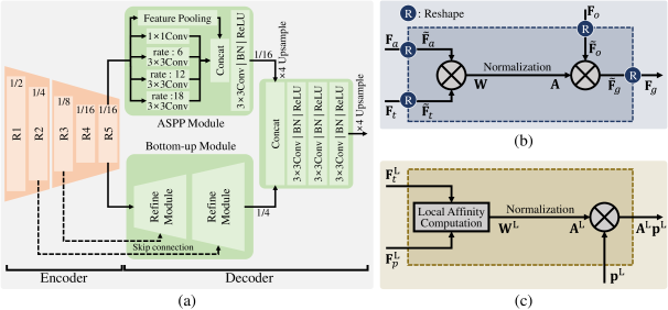 (a) The encoder-decoder architecture, adopted by the proposed A-Net and T-Net. Each fraction is the ratio of the output feature resolution to the input image resolution. (b) Global transfer module. (c) Local transfer module.