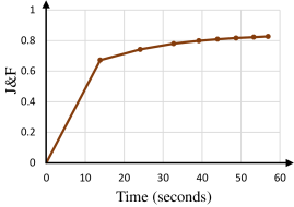 J&F performances of the proposed algorithm on the validation set in DAVIS2017 according to the time and the number of rounds.