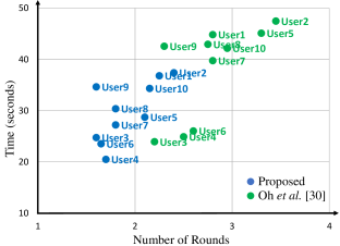 Comparison of the average times and average round numbers.