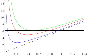 Effective potential for loop motion as a function of