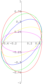 Evolution of the loop given in (