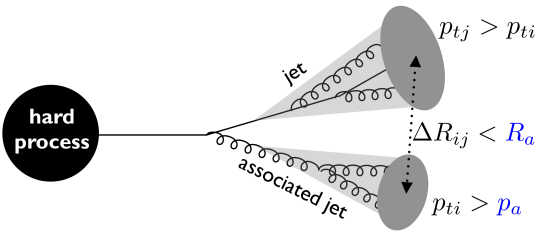 A schematic illustration of associated jets, and the relevant variables which determine the associated jet rate (see text for details).