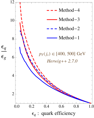 The ratio of the quark and gluon tagging efficiencies,