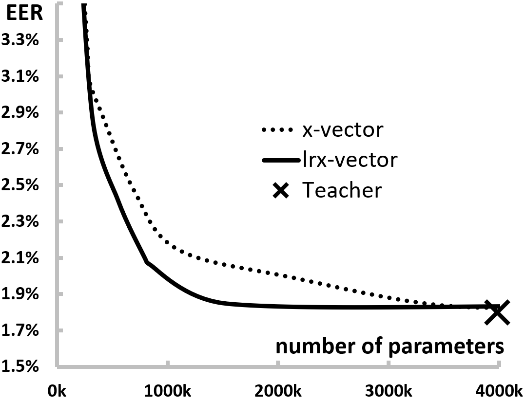 Achieved Equal Error Rate (EER) on the development set at different number of weights of X- and lrx-Vector Systems.