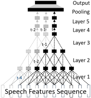 x-vector speaker embedding. The input sequence of speech features at the top is processed by three TDNN layers. A Statistical Pooling Layer is computed over a speech segment. The Speaker embedding is finally compute by a FFN.