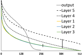 Singular Values of x-vector model matrices. The low-rank constant is, e.g.,