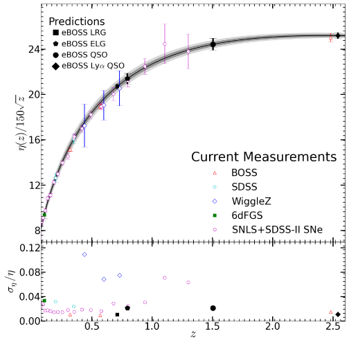 Projections for eBOSS LRG, ELG, and quasar distance measurements on a Hubble Diagram presented in comoving distance (
