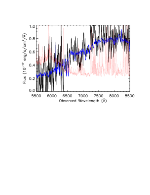 Example of confusion between broad G-band absorption and the 4000 Åbreak. The data are represented in black, the flux errors on each pixel in red, and the template in blue. A boxcar smoothing kernel of width 11 pixels has been applied to the data for illustrative effect.