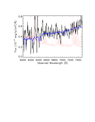 Example of the spectra in which the templates are unable to differentiate the Ca H&K features at high significance. The data are represented in black, the flux errors on each pixel in red, and the template in blue. A boxcar smoothing kernel of width 11 pixels has been applied to the data for illustrative effect.