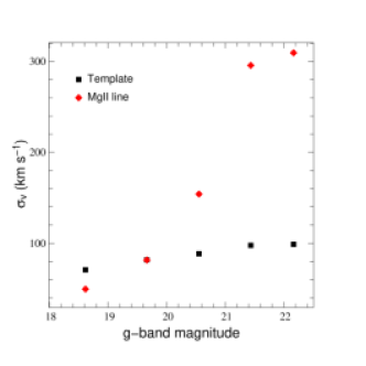 The statistical error on redshift estimates for the quasar sample for template-based (black squares) and MgII-based (red diamonds) redshift estimates.