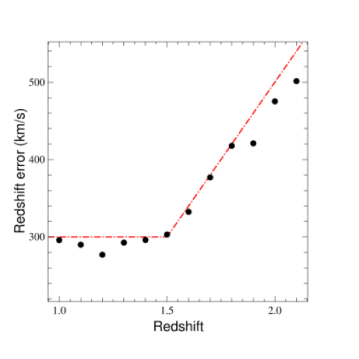 Redshift evolution of the statistical error on systemic redshift estimates for the quasar sample based on the comparison of template-based and MgII-based redshit estimates. Black points are the statistical errors derived from the data. The red line shows the redshift evolution used for the cosmological forecasts described in Section