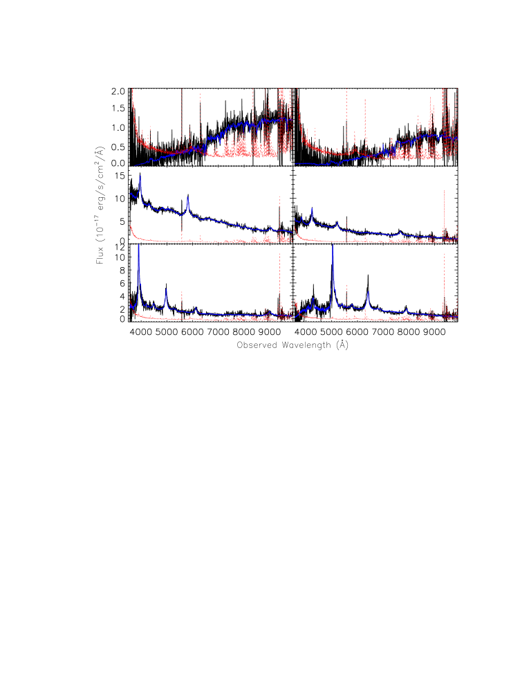 Examples of SEQUELS spectra that span the range of redshifts expected in the LRG, clustering quasar, and Ly