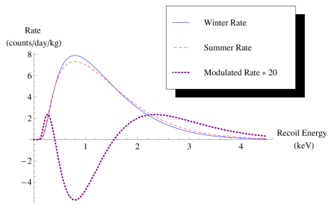 Sample recoil energy spectra for downscattering off of sodium during winter when the Earth is moving with the DM halo (blue line) and during summer when it is moving against the halo (red dashed). The modulation spectrum is half of the difference between these two curves, shown here enlarged by a factor of 20 (purple dotted). Here we have taken a dark matter mass of