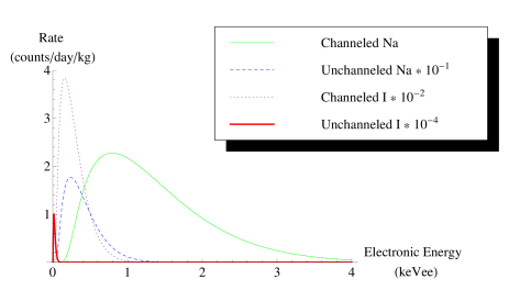 A sample of possible components of the unmodulated energy spectra at DAMA, arising from sodium and iodine scatters and channeled and unchanneled recoils. The spectra from iodine scatters are shown at 1% of their actual scale. Here we have taken