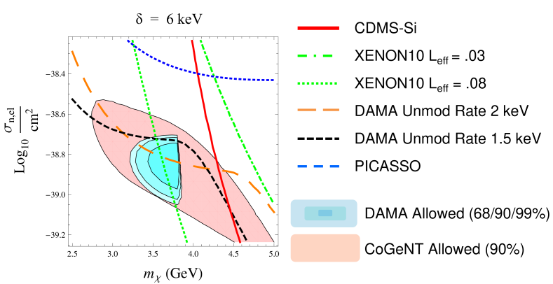 The parameter space in the mass/cross-section plane for the exoDM fit to DAMA (68%, 90% and 99% confidence level regions shaded in blue), with a mass splitting of