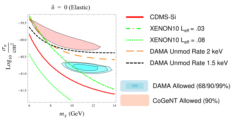 The parameter space in the mass/cross-section plane for the elastic LDM (zero mass splitting) fit to DAMA (68%, 90% and 99% confidence level regions shaded in blue), assuming constant channeling fractions of 30% for both sodium and iodine. The halo model is Maxwell-Boltzmann with