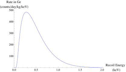 The spectrum of recoil energies for downscattering off of germanium with parameters that fit the DAMA modulation: