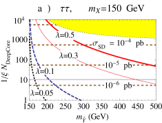 Similar to Fig.6 for contained events at DeepCore.
