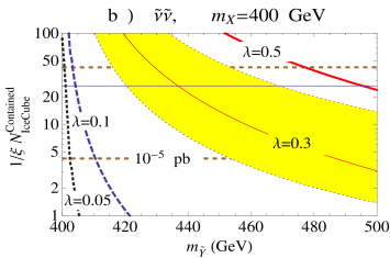 Similar to Fig.6 for the